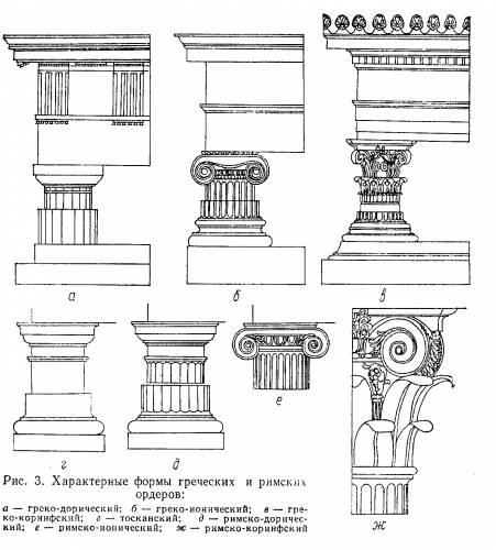 Характерные формы греческих и римских орденов