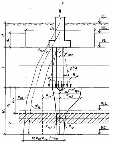 Схема розподілу вертикальних напружень