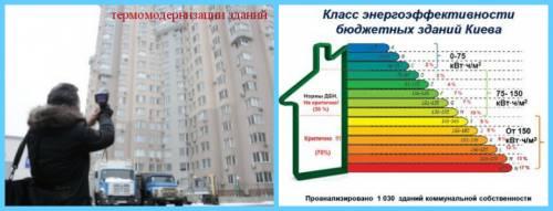 термомодернизации зданий