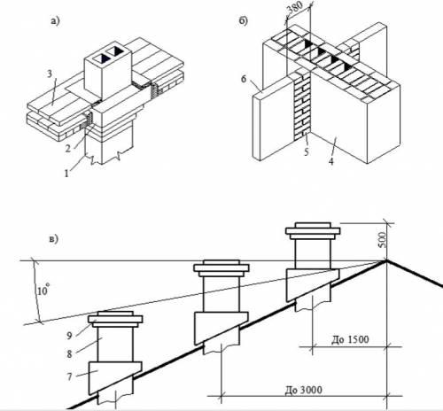 Димові та вентиляційні канали в стінах