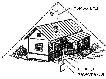 блискавкозахист індивідуального будинку