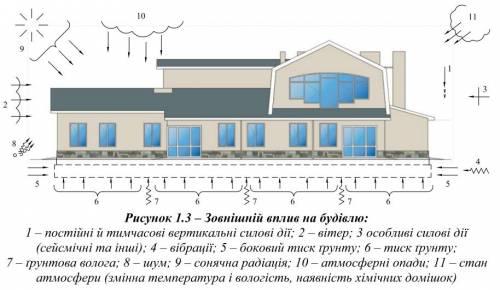 зовнішні впливи на будівлю