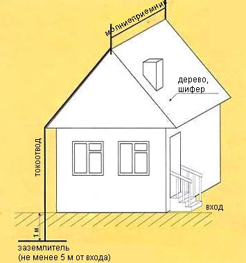 лінійний блискавкозахист будинку