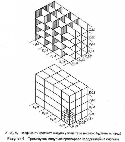 Рисунок 1 - Прямокутна модульна просторова координ