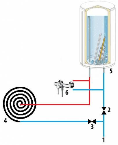 Схема роботи сонячного водонагрівача з колектором