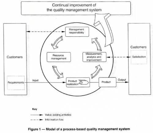 ISO 9001:2008 Системы менеджмента качества