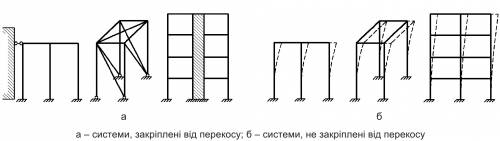 Розрахункові моделі несучих конструкцій