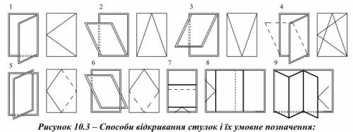 Способи відкривання стулок і їх умовне позначення