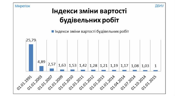 вартість будівельних робіт у 2015 році