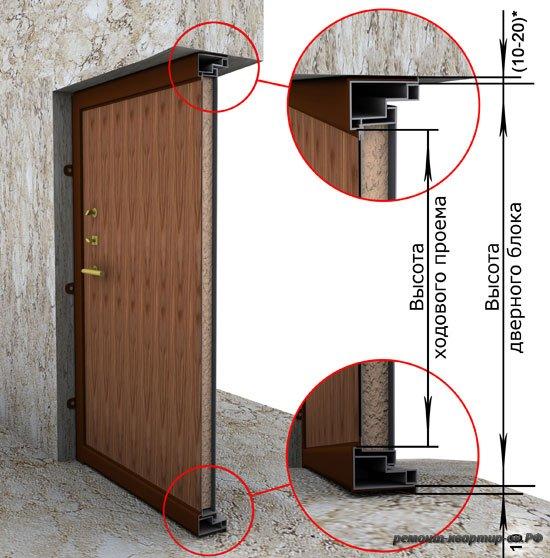 Дверний блок