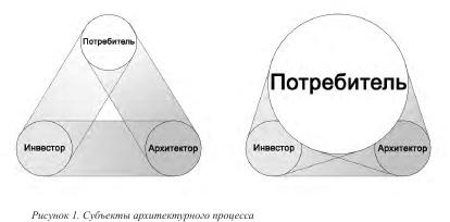 Рисунок. Субъекты архитектурного процесса