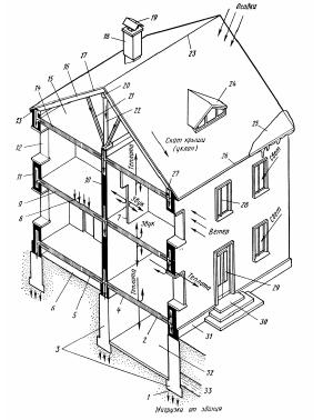 Основні конструктивні елементи будинку з цегельними несущими стінами